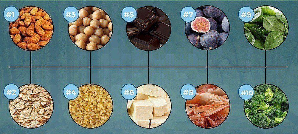 Magnesium indhold i fødevarer