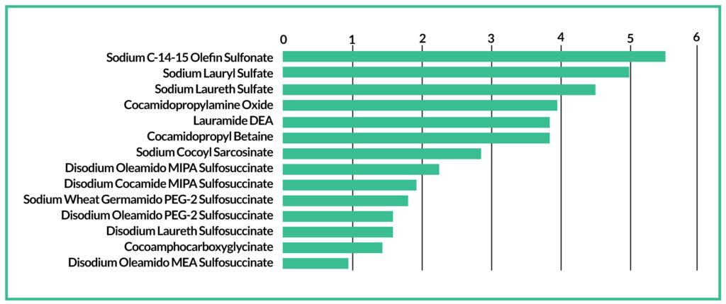 Hudirritation skala for sulfater & sæbestoffer