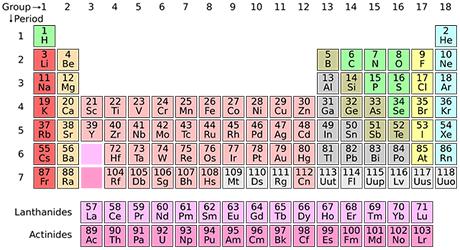 periodiske system mineraler